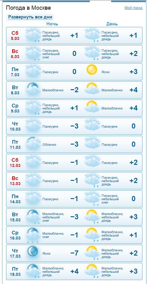 краткий прогноз погоды в Москве